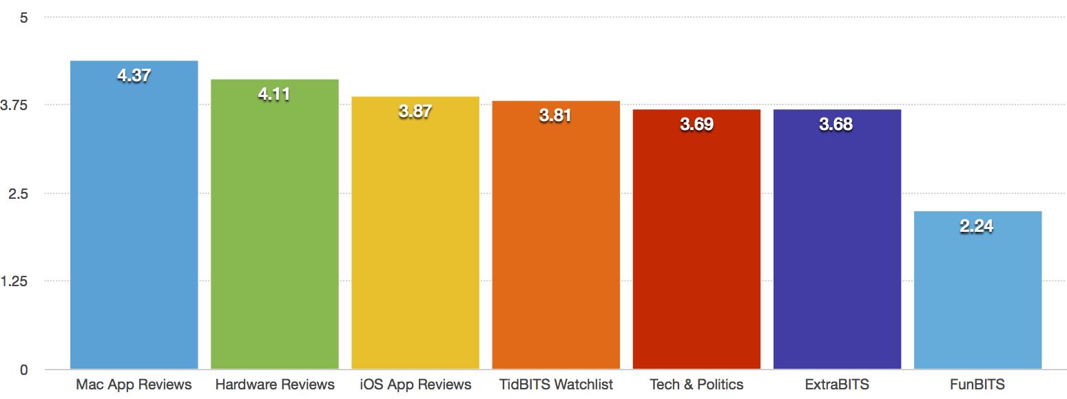 Tidbits1300 7 december 2015 het deed me deugd om te zien dat zowel de tidbits volglijst korte beschrijvingen van updates voor mac apps hoofdzakelijk geschreven door agen schmitz en fandeluxe Image collections