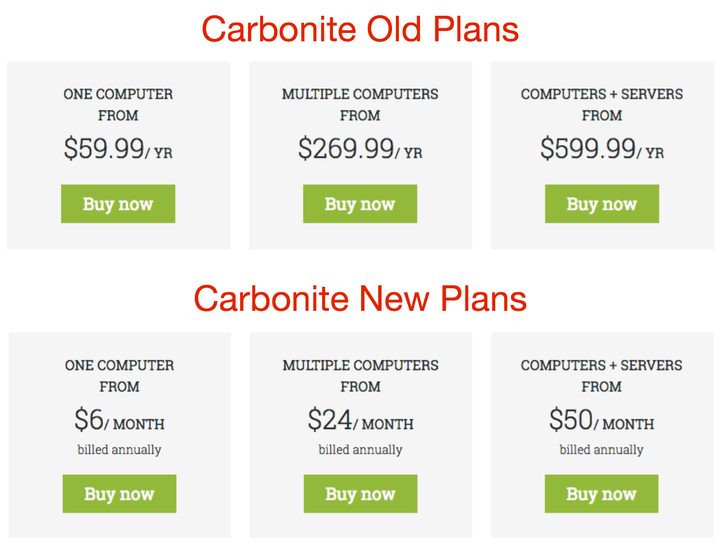 Carbonite raises online backup prices tidbits podcast to the companys credit carbonite is keeping the crashplan discount prices the same so theyre now better than 50 percent for the first year thecheapjerseys Choice Image