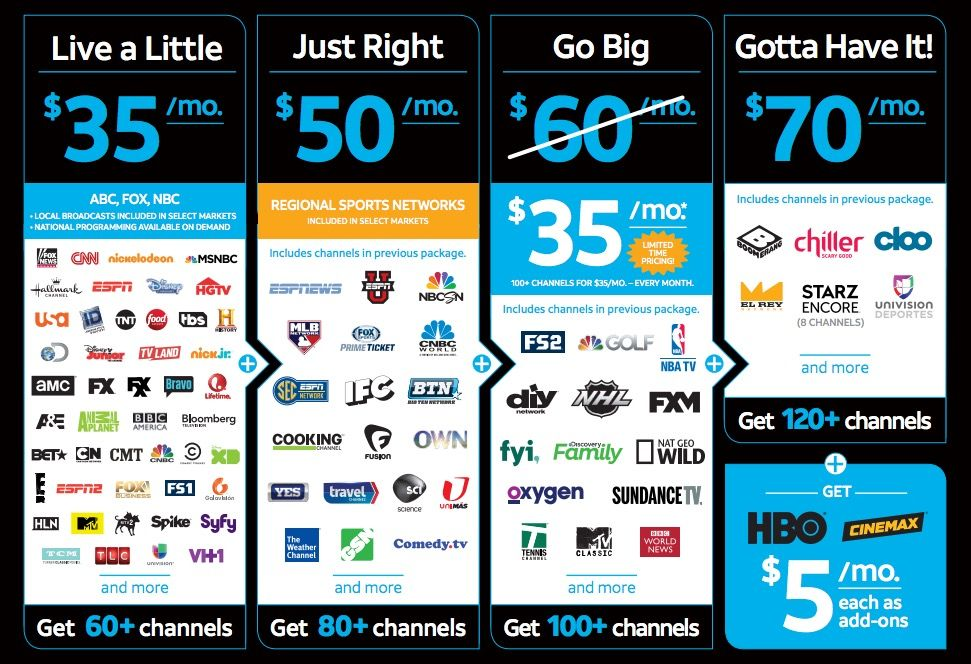 directv now joins the scrum of cord cutting tv services tidbits rh tidbits com direct tv channel guide 2015 directv channel guide 2017 printable
