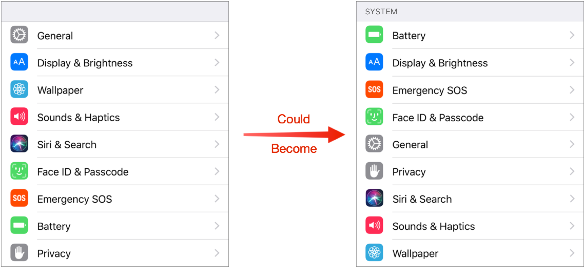 Bad Apple #2: Alphabetize Settings in iOS - TidBITS
