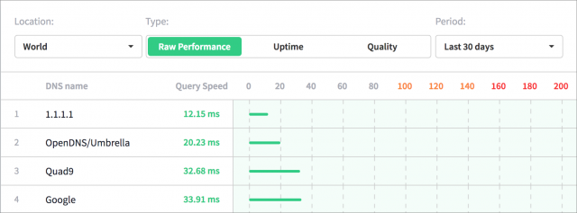 Chart of DNS nameserver performance