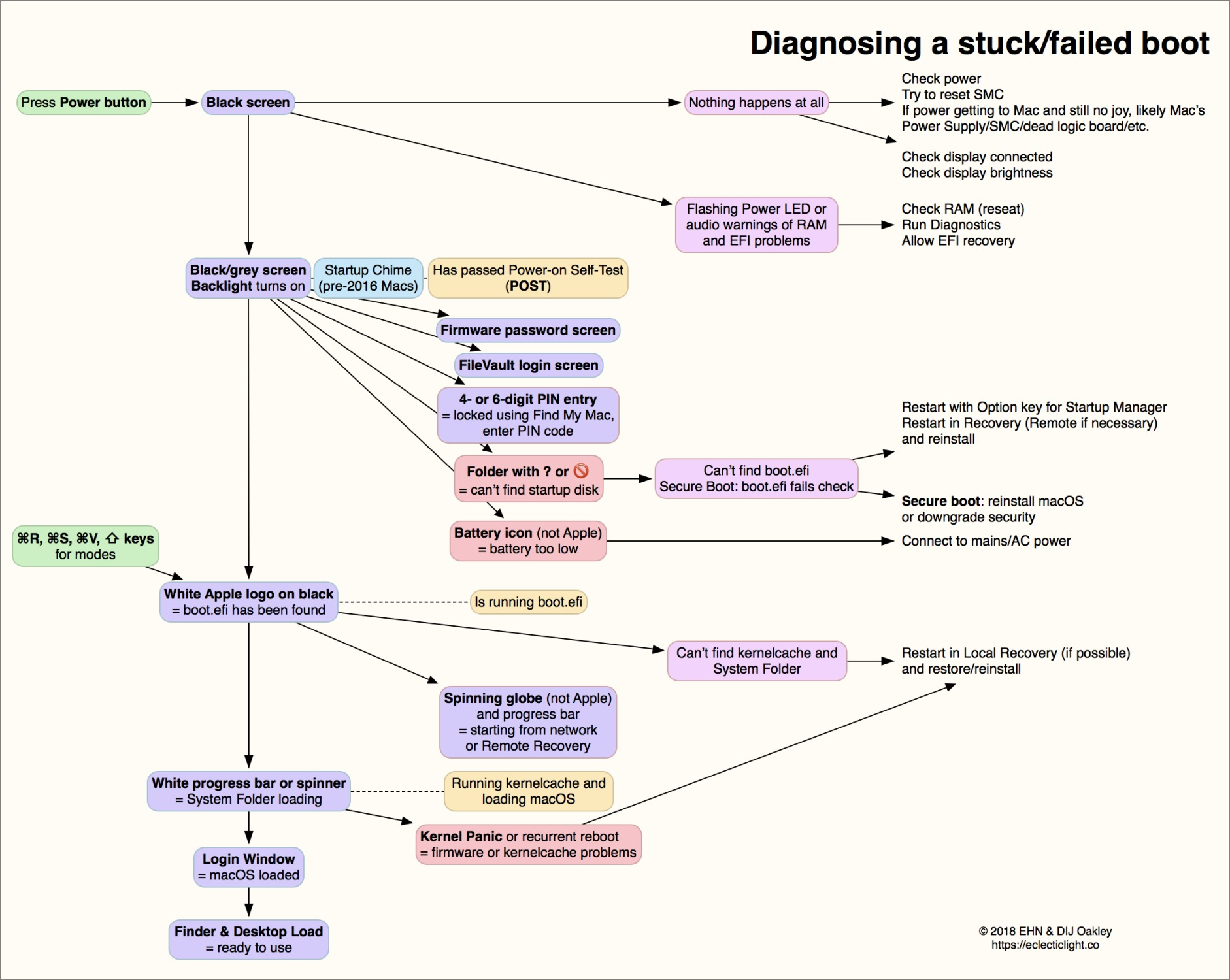 Diagnose Mac Boot Problems with Howard Oakley's Diagram - TidBITS