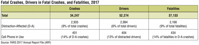 Chart of fatality data 2017