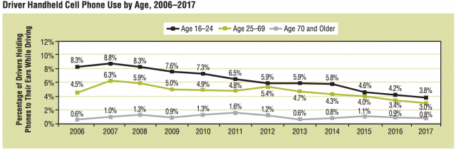 Graph of cell phone use by age 2006-2017