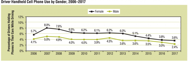 Graph of cell phone use by gender 2006-2017