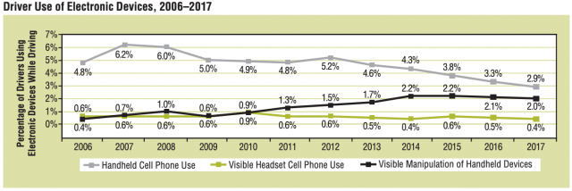 Graph of cell phone use by drivers 2006-2017
