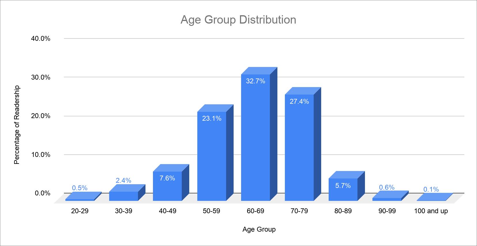 TidBITS 2019 Reader Survey Results - TidBITS