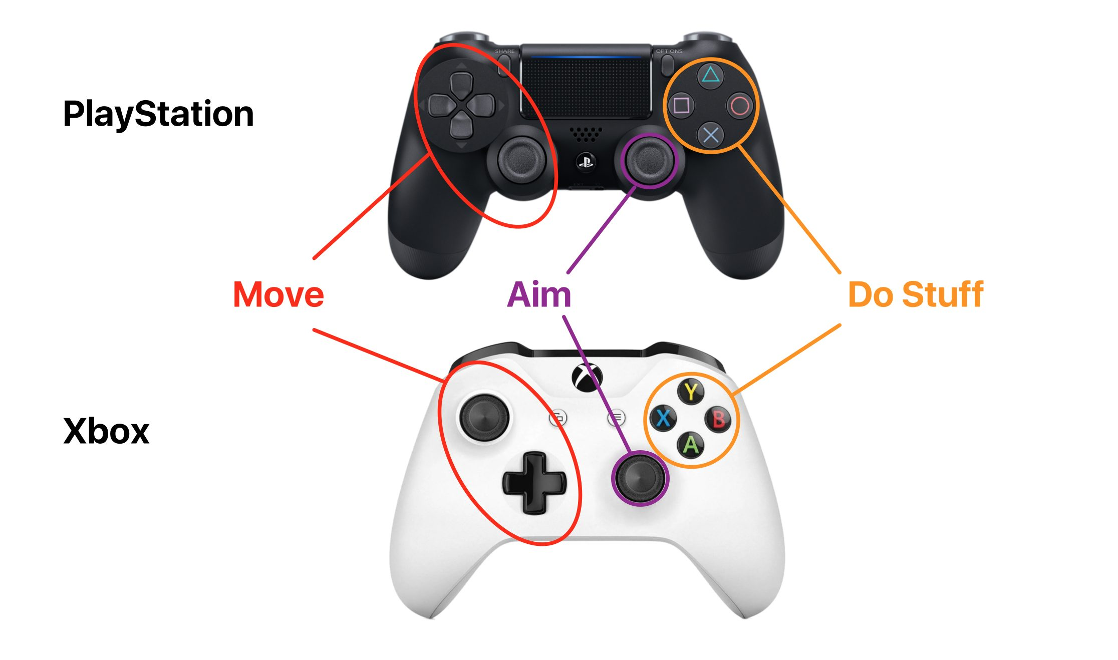 Common controller conventions