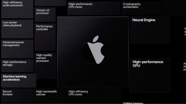 Apple custom technologies enhanced by custom silicon