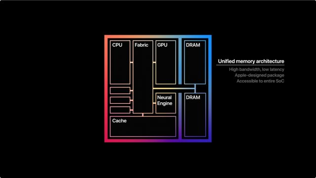 Chart showing the M1's unified memory architecture