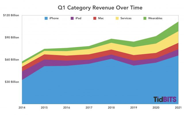 Q1 results over time