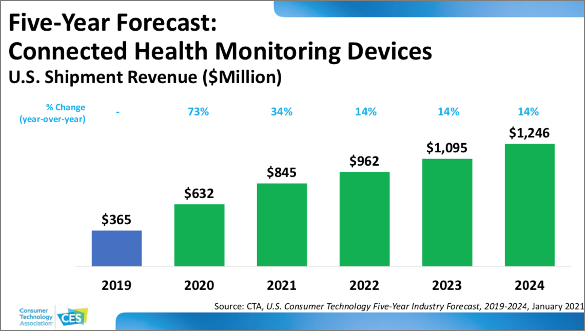 CES 2021 Tech Trends slide on connected health monitoring devices