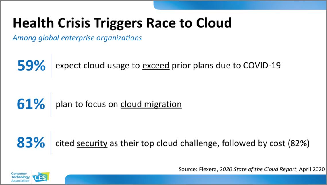 CES 2021 Tech Trends slide on cloud service migration