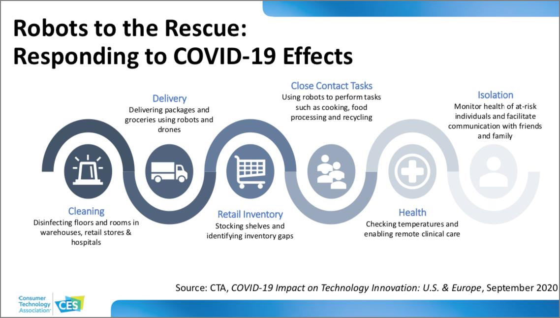 CES 2021 Tech Trends slide on robot adoption