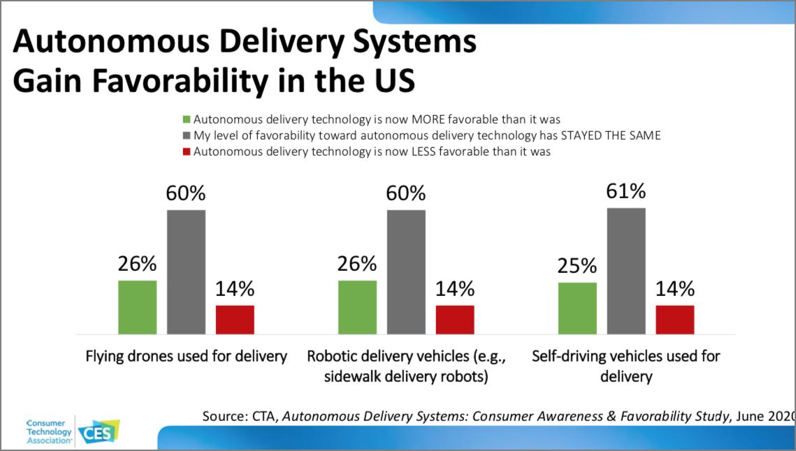 CES 2021 Tech Trends slide on autonomous delivery systems