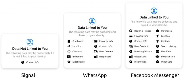 Signal privacy compared to WhatsApp and Facebook Messenger