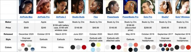 Preview of the Beats comparison chart