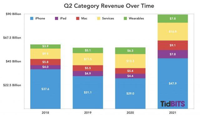 Apple Q2 product revenue 2018-2021