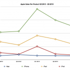 Apple Q3 2013 Results Repeat Higher Revenues and Lower Profits