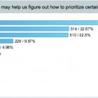 TidBITS 2015 Reader Survey Results