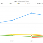 Despite $9 Billion Profit, Apple Revenues Slump Again in Q4 2016