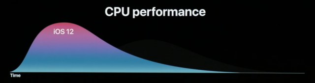 A chart of how iOS 12 will throttle performance to save battery.
