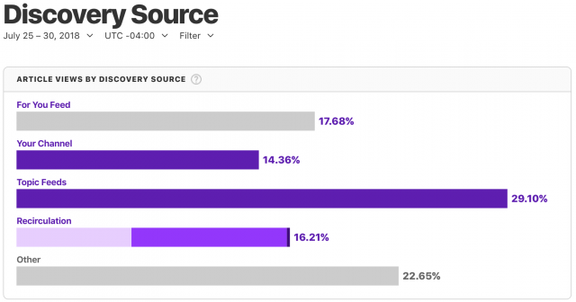 Stats on TidBITS readership by Discovery Source