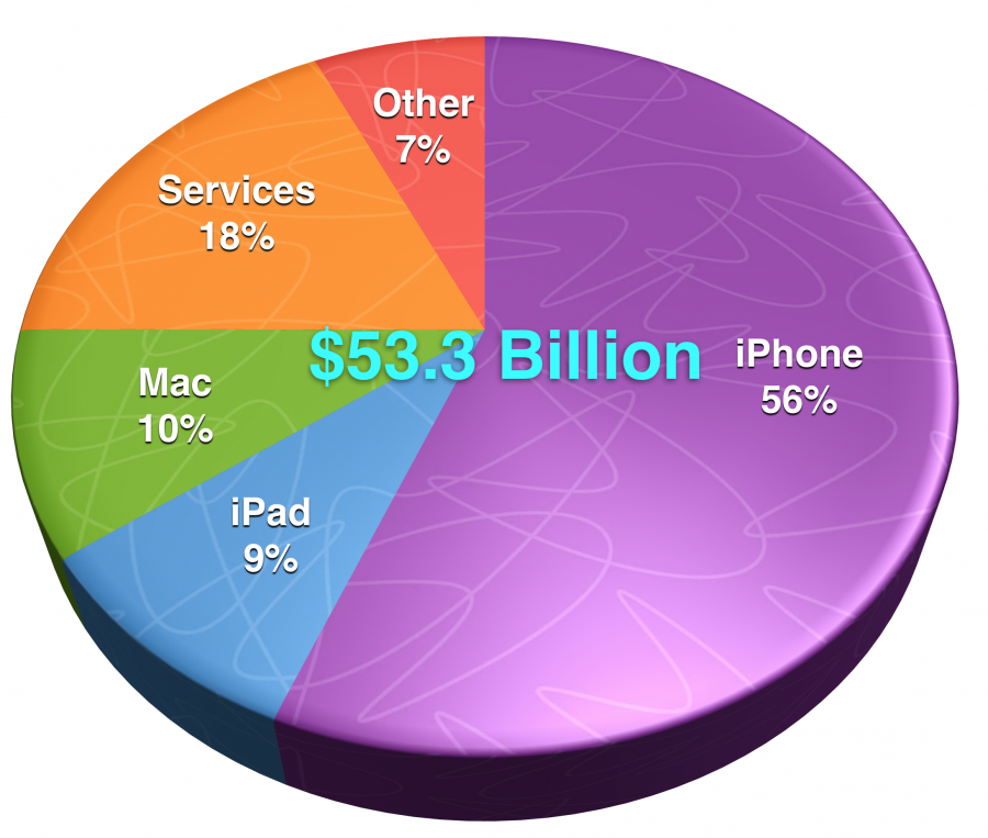 Apple's revenue breakdown in Q3 2018.