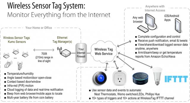 Chart of Wireless Sensor Tag capabilities
