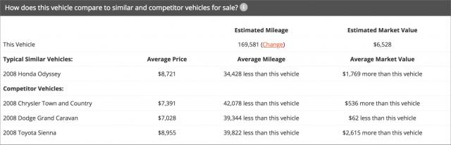 iSeeCars similar vehicles.
