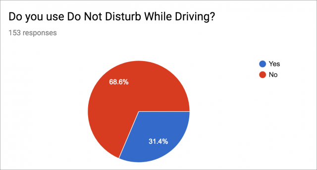Do Not Disturb While Driving survey responses
