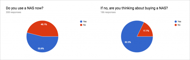 NAS survey responses