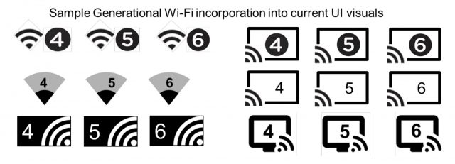 The Wi-Fi Alliance's graphic examples for user interfaces incorporating generational numbering for active connections.
