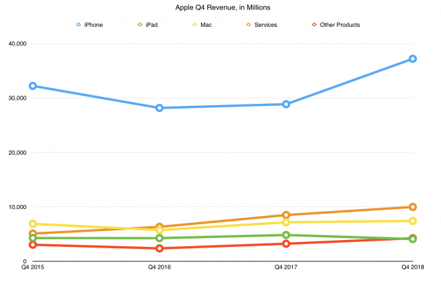 The iPhone still dominates Apple's Q4 2018 revenues..