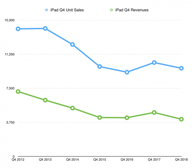 iPad sales have been on the decline for six years.