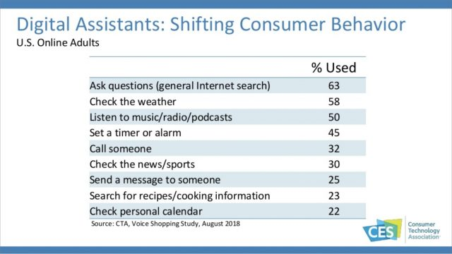 Shifting behavior in consumer behavior toward digital assistants.