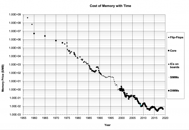Graph of memory prices decreasing with time.