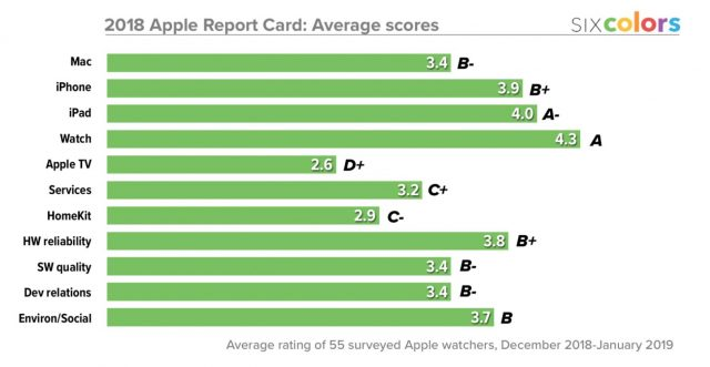 Apple report card from Six Colors