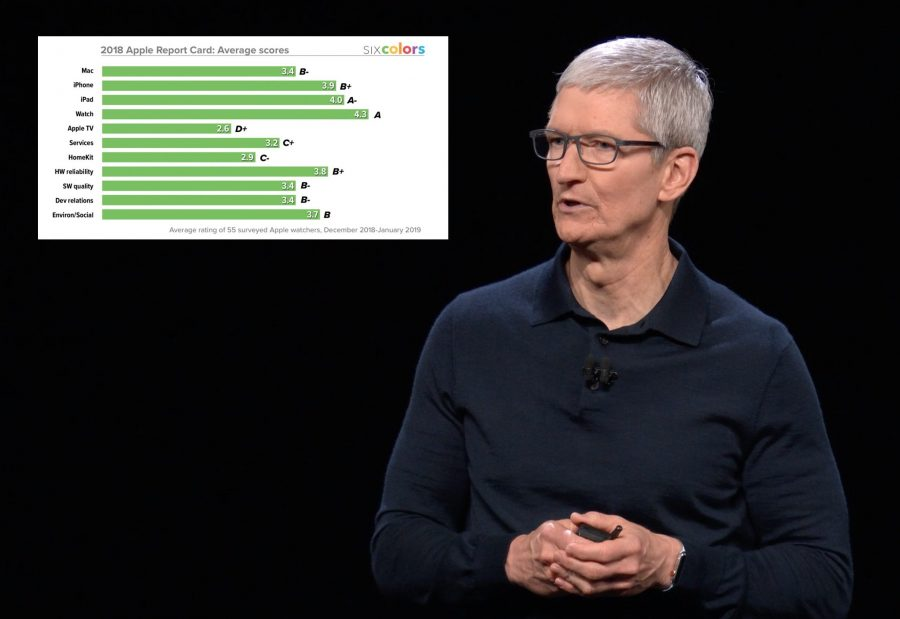 Photo of Tim Cook with the Six Colors report card