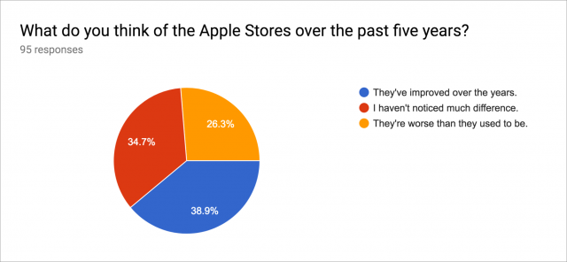 A map of our Apple Store survey results.