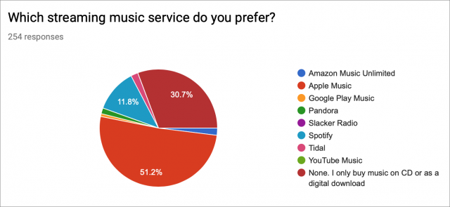 Graph of Apple Music survey results