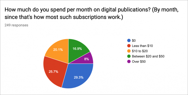 Graph of Apple News+ digital periodical survey results