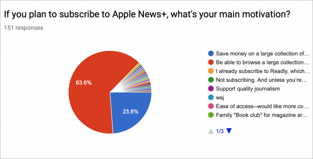 Graph of Apple News+ motivation survey results