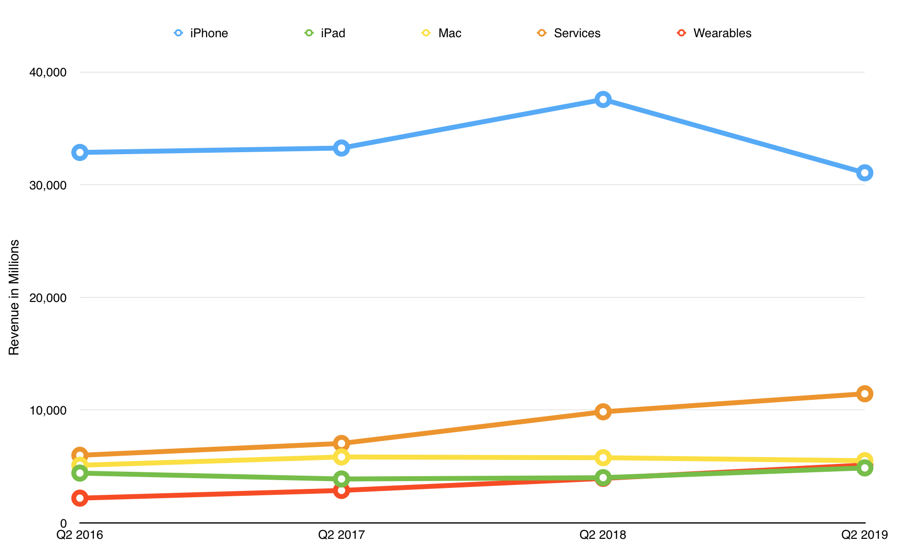 De iPhone-omzet daalde in het tweede kwartaal flink en er was niets dat dit compenseerde