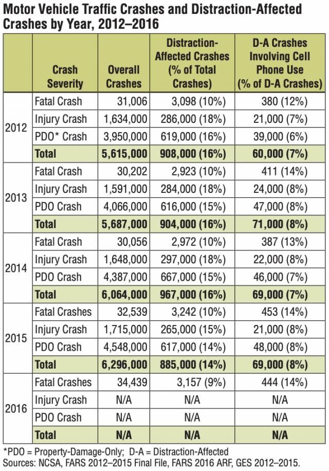 Chart of crashes by year 2012-2016