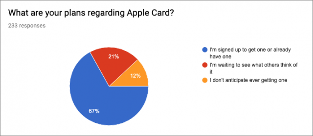 Apple Card survey results