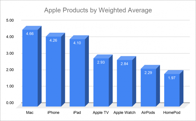 Preference for coverage of Apple products chart