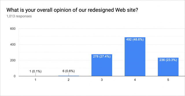 Opinion of redesigned site chart