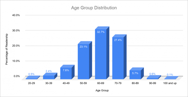 Age group distribution chart
