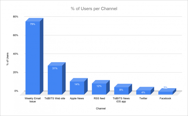 Chart of readership by channel